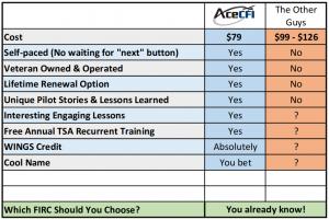 AceCFI comparison